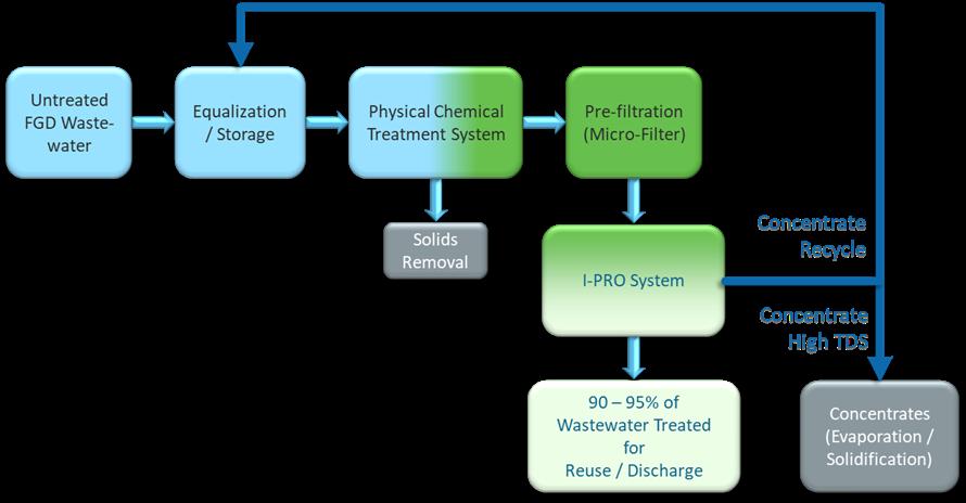 KLeeNwater geavanceerde voorbehandelingschemie + IPRO zorgt voor volledige verwijdering van Se en zware metalen.