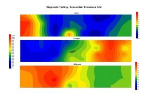 An Example of Computational Fluid Dynamics - CFD Modeling